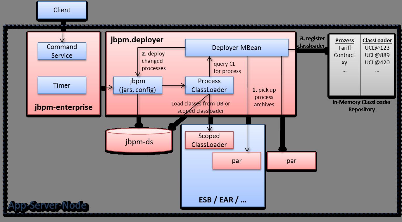 Jbpm Web Designer Tutorial