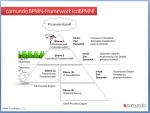 camunda BPMN-Framework