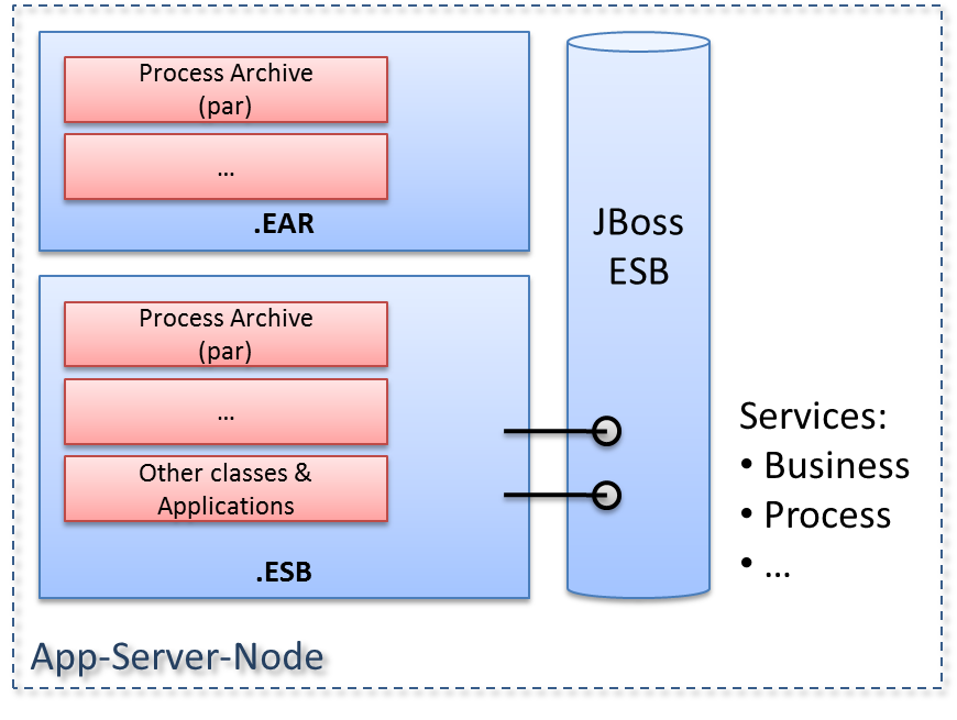 jbpm deployer for jbpm in enterprise environments | BPM-Guide.de