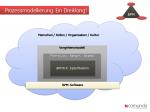 BPMN braucht ein Framework