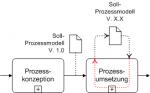 Der Soll-Prozess ist nicht in Stein gemeißelt