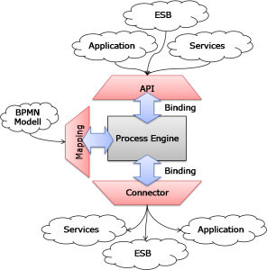 Abstracting the Process Engine