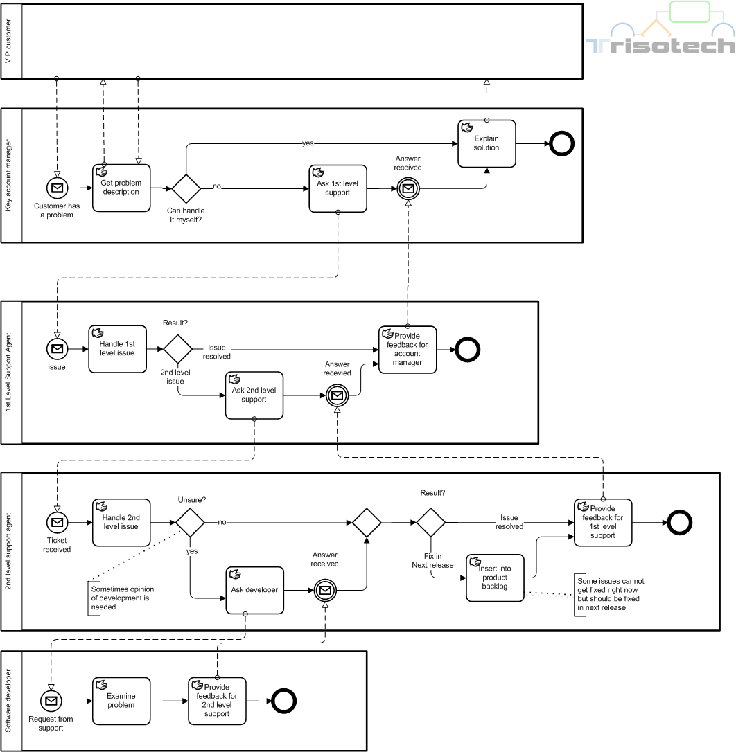 bpmn   by example  incident management   bpm guide defigure     incident management as detailed collaboration