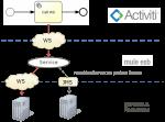 Calling a Webservice via the Mule ESB