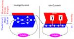 Dynamikrobuste Prozessgestaltung