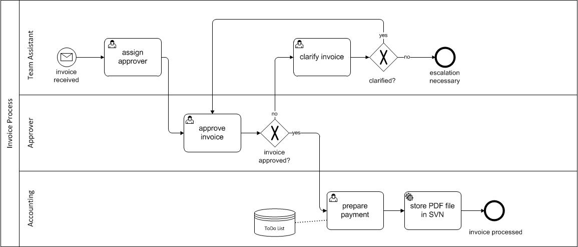 processing invoices - Bpmn 20 Modeler For Visio