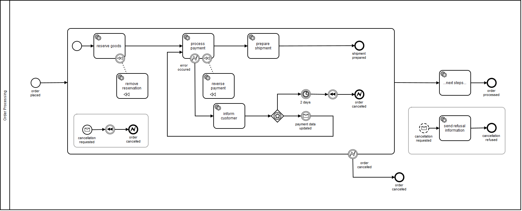 Orchestration Using Bpmn And Microservices Good Or Bad Practice Process Flow Diagram Notation