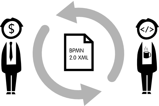 Roundtrip with BPMN 2.0 for Business-IT Alignment