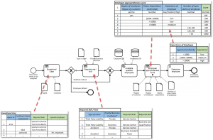 BPMN and Decision Tables