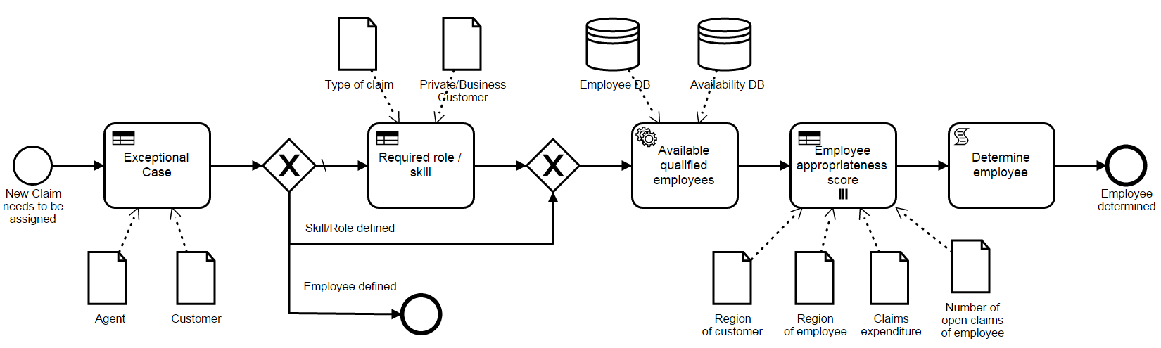 Decision model and notation dmn the new business rules standard claim assignment bpmn ccuart Choice Image