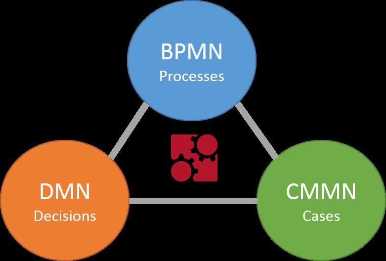 BPMN - DMN - CMMN